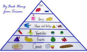 unhealthy food pyramid. Contemporary Food Inside Unhealthy Food Pyramid A