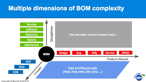Beyond Plm (Product Lifecycle Management) Blog Plm And Erp ...