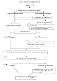 Кома неясной этиологии Участковый врач Вызов  Кома состояние устойчивой невосприимчивости к внешним воздействиям или ответ на болевую стимуляцию сохранен лишь на рефлекторном уровне