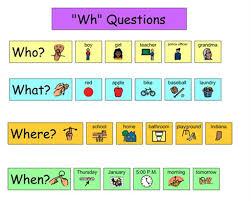 Resultado de imagen para wh question