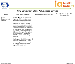 Medicaid Comparison Chart Mco Comparison Chart Value Added Services Pdf Free Download