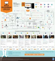 Flow Chart On Establishment Of Languages Flowchart Which Programming Language Should I Learn First