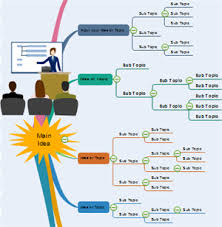 Presentation Mapping How To Use Mind Maps To Improve Business
