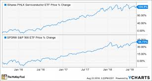 Stellar Stock Chart After Analyst Pessimism Are Semiconductor Stocks A Buy