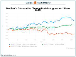 Stock Market Performance After Inauguration Business Insider