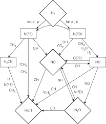 The pathway diagram of abiotic production of odd nitrogen and