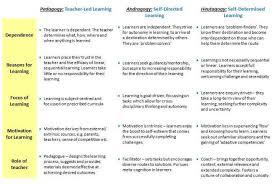 Maker Education Pedagogy Andragogy Heutagogy
