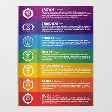 7 Chakra Chart Symbols 17 Poster By Serenaking