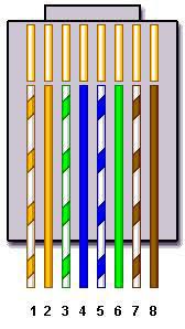 t568b wiring configuration car wiring diagram download Network Rj45 Wiring Diagram rj45 pinout and wiring diagrams for cat5 t 568b rj45 pinout t568b t568b wiring configuration wiring on straight through ethernet pin out for t568b crossover network rj45 wiring diagram