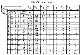 Ascii Chart From A 1972 Printer Manual B1 Is The Least