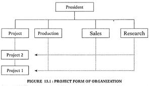 Types Of Organizational Structure Organization Management