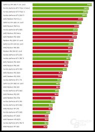 Amd Gpu Chart Amd Vs Nvidia Gpu Rankings And Purchase Recommendations For