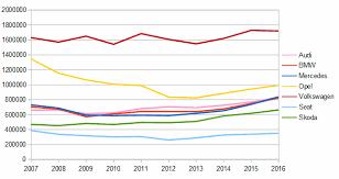 evolution des ventes européennes voitures allemandes