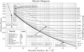 Moody Diagram 3 Reprinted With Permission From L F Moody