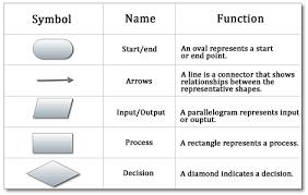 logic flow diagram symbols logic automotive wiring diagram database logic flow diagram symbols wiring diagram on logic flow diagram symbols