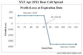 Bear Spread Bear Put Spread Option Trading Strategies