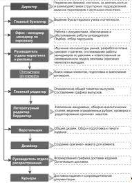 Реферат Разработка бизнес процессов системы менеджмента качества  Разработка бизнес процессов системы менеджмента качества на предприятии ООО amp quot Студия РБС amp