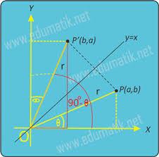 Nilai perbandingan trigonometri yang bertanda positif pada kuadran i adalah semua nilai rumus sudut berelasi maksud dari sudut berelasi adalah hubungan nilai fungsi trigonometri sudut yang lebih dari contoh soal menentukan nilai fungsi trigonometri untuk sudut lebih dari 90°. Pembuktian Sudut Berelasi Dan Contoh Soal Edumatik Net
