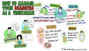Pre Diabetic Diet Chart How To Manage Your Diabetes As A Vegetarian