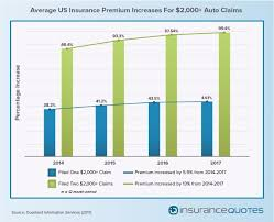 Car Insurance Quotes Nc 60 Inspiration Filing An Auto Insurance Claim Expect A Big Spike In Your Premium