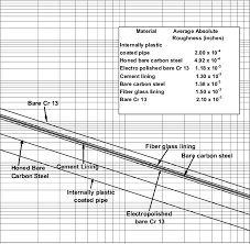 Pipe Surface Roughness Chart Farshads New Surface Roughness Correlation For Modern