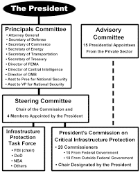 Presidents Commission On Critical Infrastructure Protection