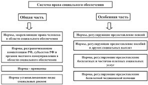 Виды юридической ответственности в праве социального обеспечения  Раздел ii вещное право Гражданское право