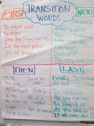 graphic organizers for personal narratives scholastic mini anchor charts