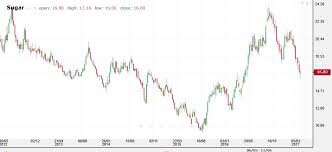 Sugar 11 Price Chart Sugar Market Price Vs Easter Holiday How Do They Interact