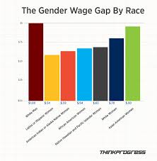Pay Gap Chart Chart Of The Day The Pay Gap For Women Of Color Wage Gap