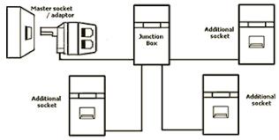 adding telephone sockets to a domestic telephone line telephone wiring colors at Telephone Wiring Diagram Master Socket