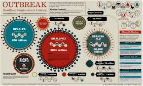 How To Make An Infographic In Word 4 Key Elements To Successful Infographic Design