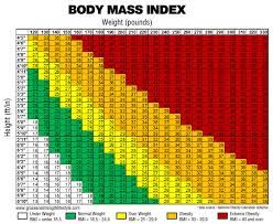 Bariatric Bmi Chart Answers To Your Questions About Bariatric Surgery Ui Health