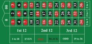 American Roulette Basic Information Layout The House Edge