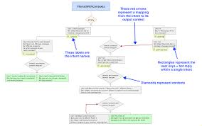 Diamond Mining Process Flow Chart How To Read The Conversation Flowcharts For The Tutorials On