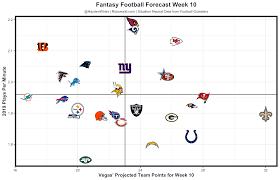 Canucks Depth Chart Forecaster Fantasy Forecast Week 10 Fantasy Football Forecast Tnf
