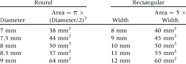 surface area equivalence according to diameter round and width rectangular of tunnels