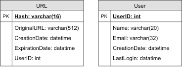 Url Encoding Chart Designing A Url Shortening Service Like Tinyurl
