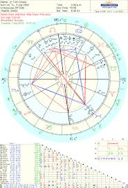 Tom Cruise Divorce From Katie Holmes Astrology Whys And Hows