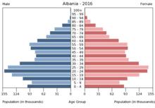 Demographics Of Albania Wikipedia