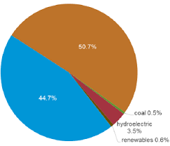 Egypt Energy Situation Energypedia Info