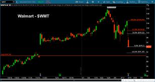 Walmart 10 Year Stock Chart Walmart Stock Wmt Declines Toward 90 Price Target See