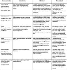 Hard Diet Chart Diet Chart Justbreathyoga4life Gmail Com