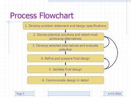 Product Design Process Heidi Ploeg Associate Professor
