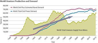 Uranium Markets World Nuclear Association World Nuclear