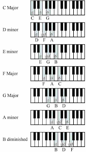 Diminished Chords Piano Chart How To Play Chords