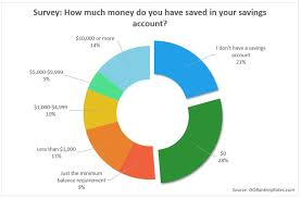 personal finance chart 81 personal finance tips every young adult should live by