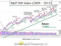 Market Crash History Chart Surviving A Series Of Unfortunate Events Is A Market Crash