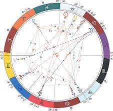 Grand Cross Or Cosmic Cross Planetary Pattern Astrology