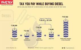 Taxes You Pay On Petrol Diesel